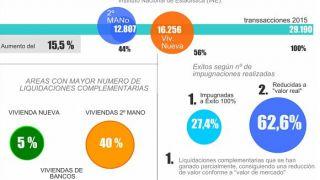 Infografía complementarias ITP