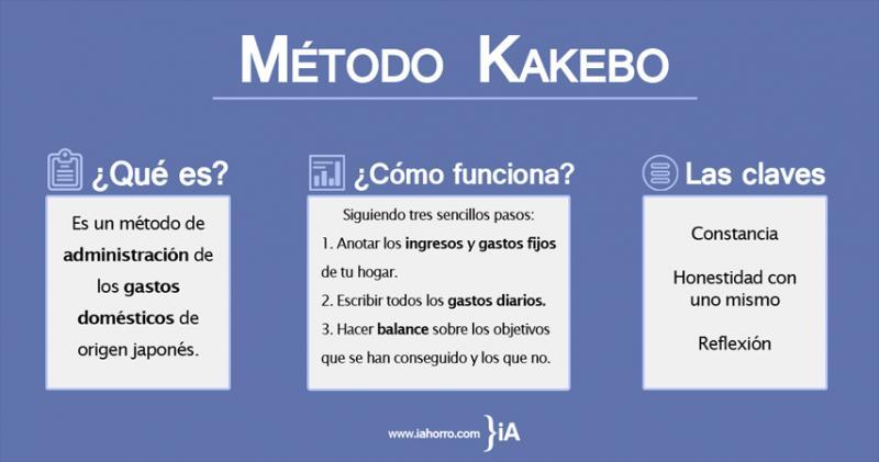 metodo_kakebo_un_plan_de_ahorro_adecuado_para_ti
